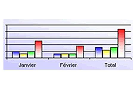 Actualité : Nouveau module : Les tableaux de bord automatisés dans Excel