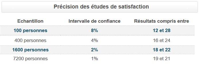 Précision des études de satisfaction